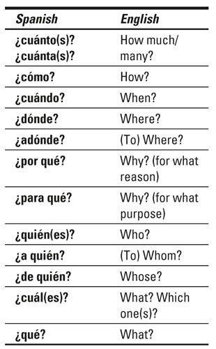 Español a inglés.