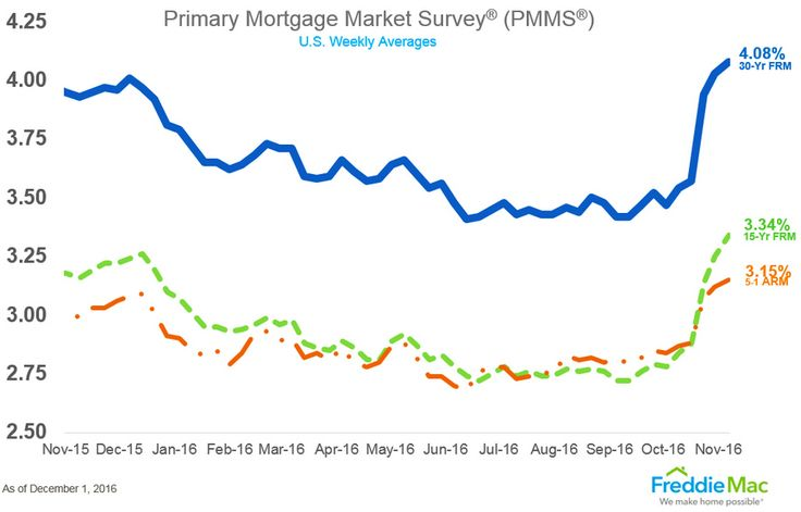 Oregon Mortgage Rate Trends and Forecast for 2017 Oregon mortgage rate trends have been somewhat dramatic lately, with a 50-basis-point increase over the last few weeks. Here's a forecast for 2017.