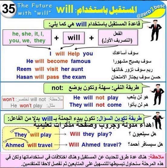 Learning Arabic Msa Fabiennem Learn English Words English Language Teaching English Phrases