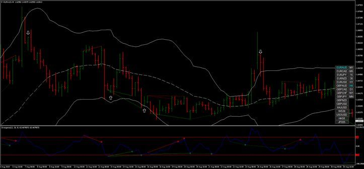 134 Forex Divergence H4 Strategy Forex Strategies Forex