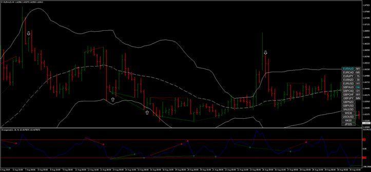Working Rsi Divergence Indicator Mt4