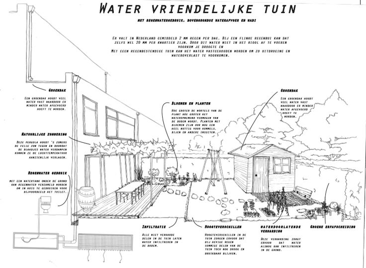 Watertuinen Tilburg - Op Groene Voet