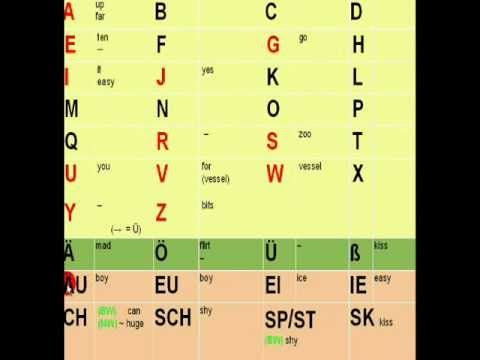 The German Alphabet (How to pronounce each letter)