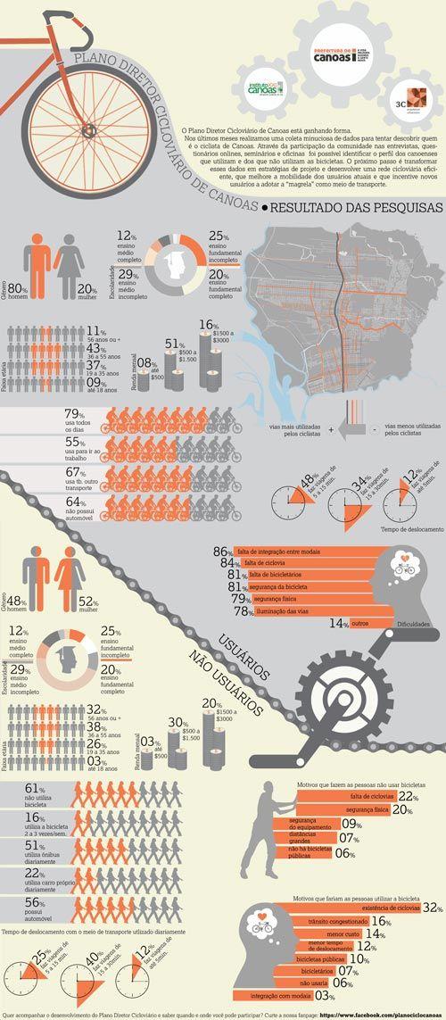 Infográfico do resultado das pesquisas do Plano Cicloviário de Canoas. 3C Arquitetura e Urbanismo. Design: Aline Cervo