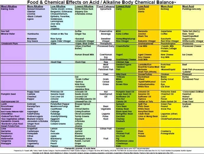 Best Alkaline  Acid Food Charts Images On   Food