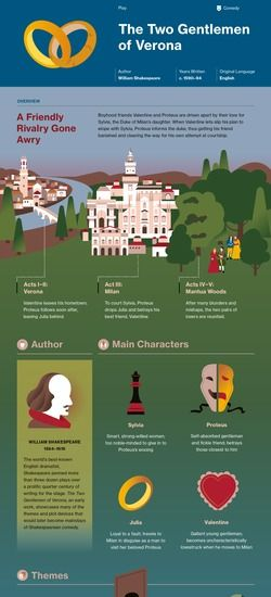 Infographic for The Two Gentlemen of Verona