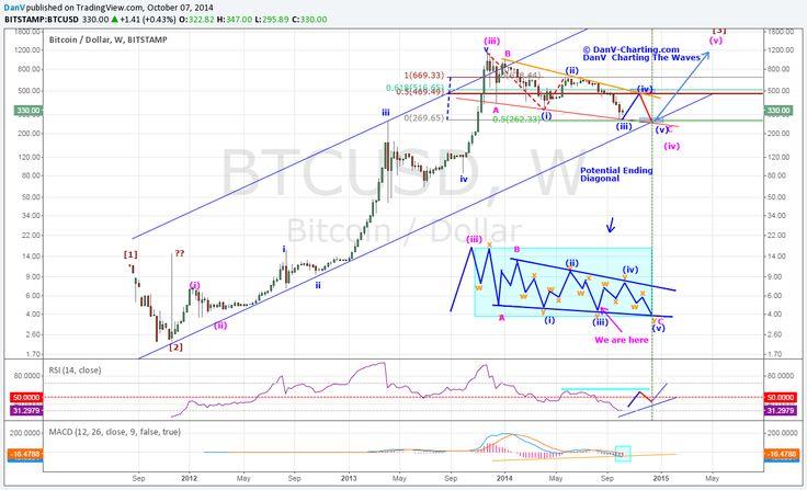 BTC Elliott wave forecast