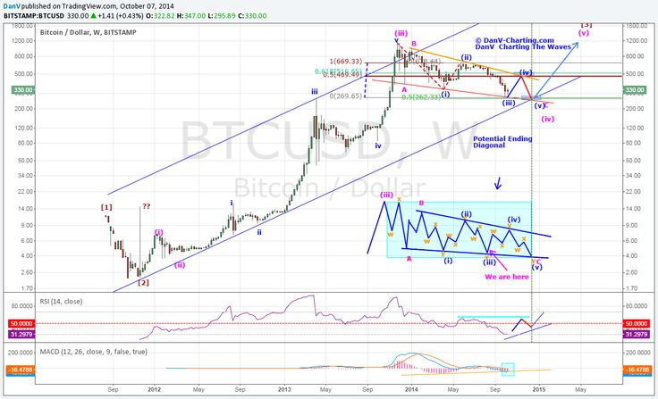 BTC Elliott wave forecast