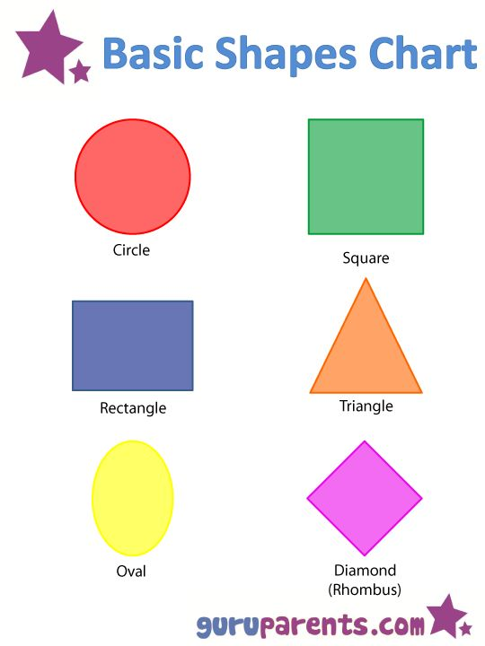 Shapes Worksheets and Flashcards for Kids Shapes Shape chart