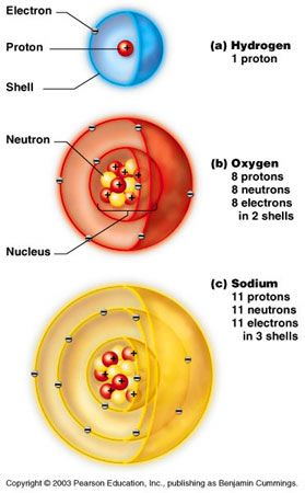 Image of hydrogen, oxygen  and sodium atoms with proton, electrons and neutrons labeled.