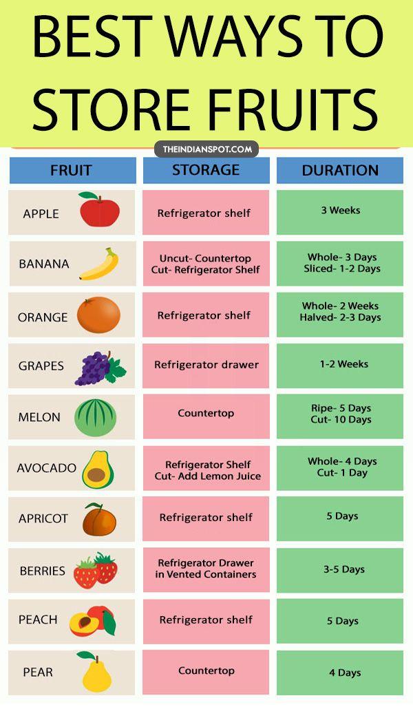Fruit cheat sheet