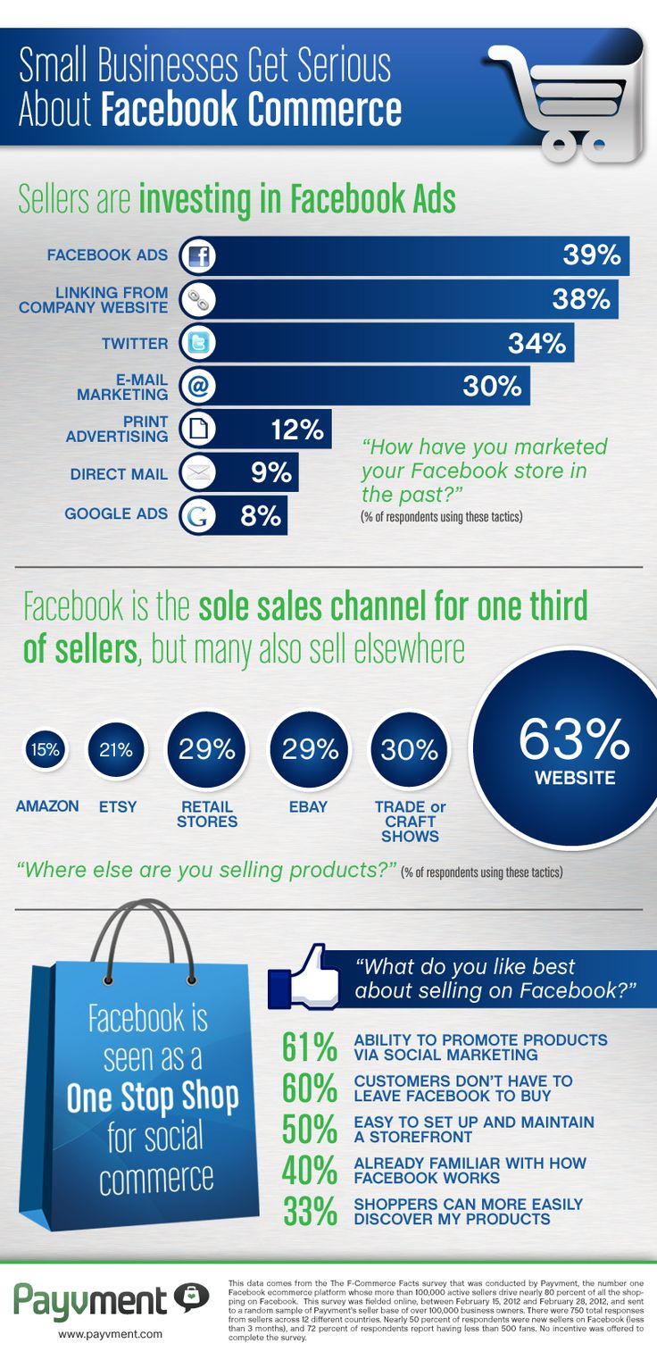 Small business get serious about FaceBook Commerce #infographic