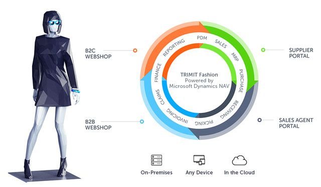TRIMIT Fashion - End-to-end software solution for fashion, apparel, garments, accessories & footeware.  Complete software solution based on Microsoft Dynamics NAV