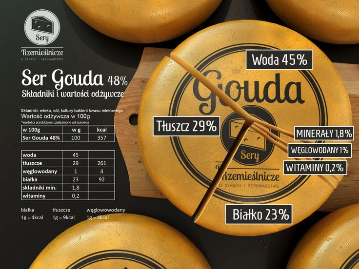 Ser Gouda - Składniki i wartości odżywcze