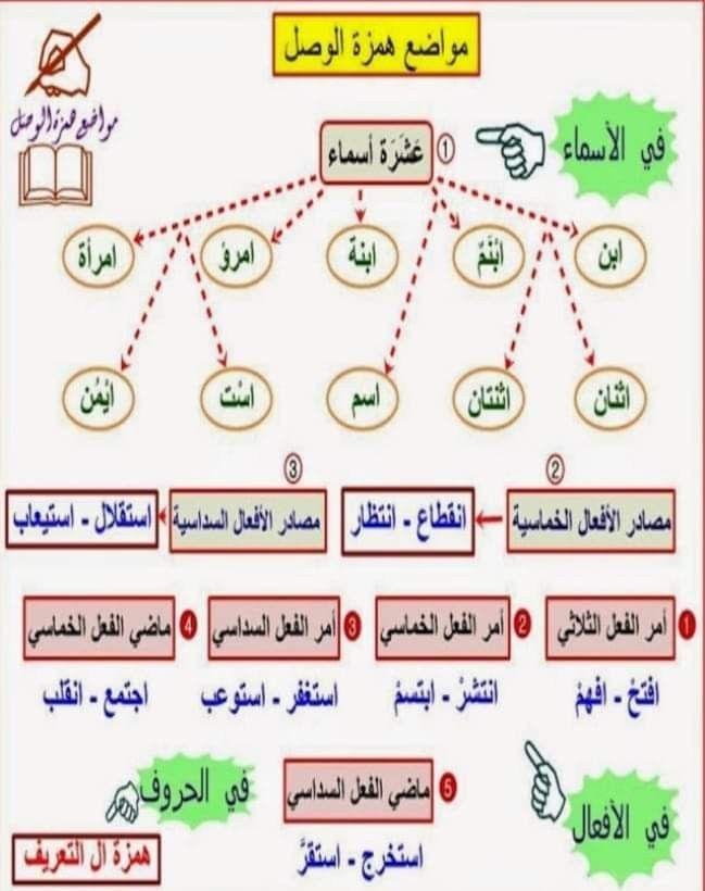 Pin By Istifada استفادة On قواعد اللغة العربية In 2021 Learning Elearning Bullet Journal