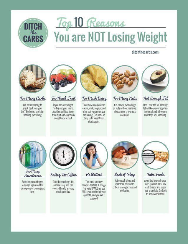 The top 10 reasons you're not losing weight. Do any of these sound familiar? No.1 is most common. | ditchthecarbs.com via @Ditch The Carbs