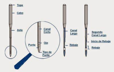 Partes de la aguja