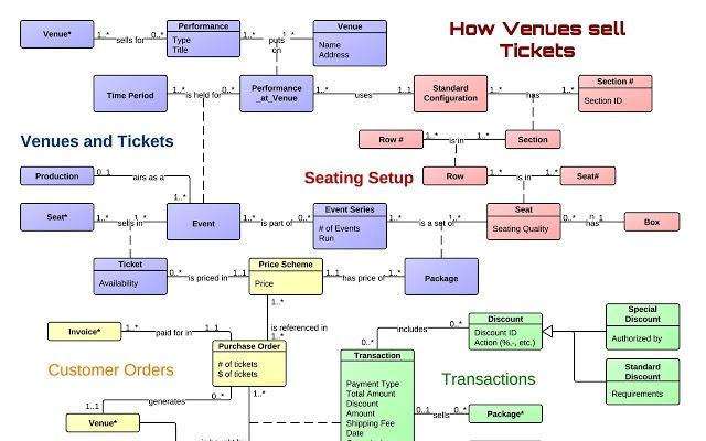 Download Google Diagramming Tool washtracker