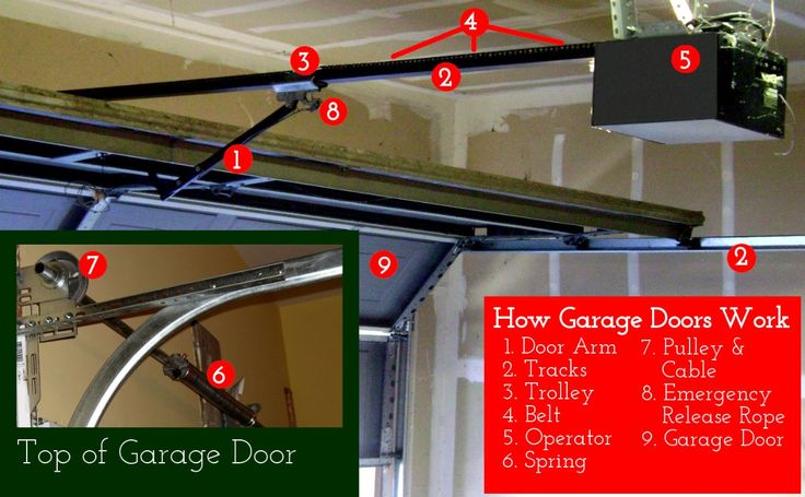 Up And Over Electric Garage Door Openers