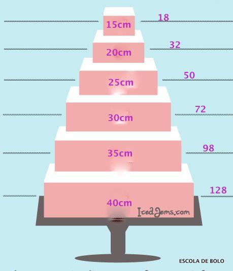 Quantas fatias tem um bolo quadrado