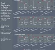 Taux d'ouverture et de click 2012 selon ELOQUA