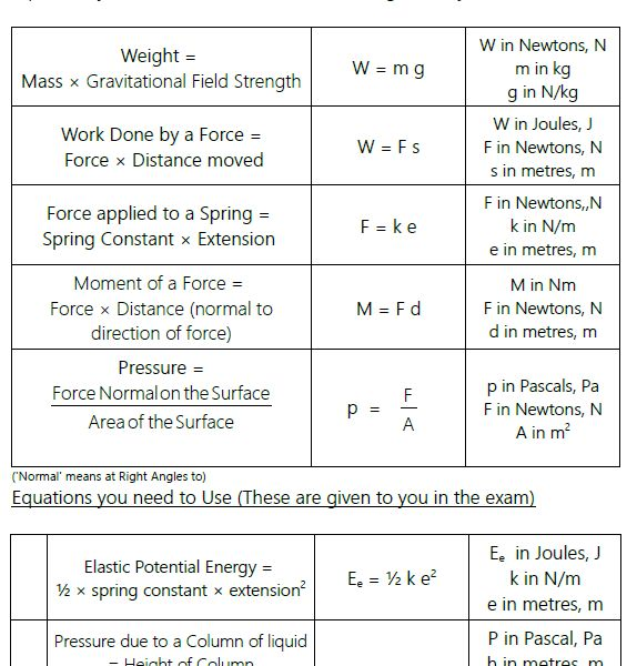 The 25 best aqa gcse maths ideas on pinterest aqa science gcse printable equation sheets for the new 2018 aqa trilogy physics gcse all the equations split up by topic so your students are not overwhelmed urtaz Image collections