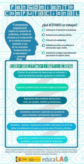 Pensamiento computacional #infografia #infographic #education