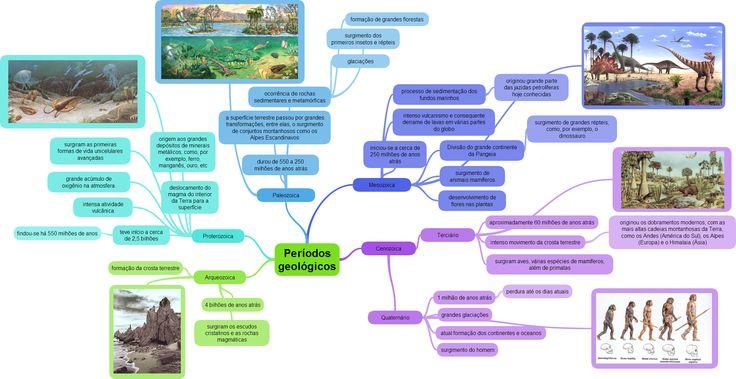 Mapa Mental sobre períodos geológicos.