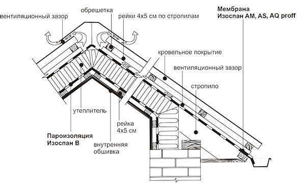 Эффективная пароизоляция крыши, кровли, пароизоляция мансарды. Инструкция по Изоспан В - Изоспан