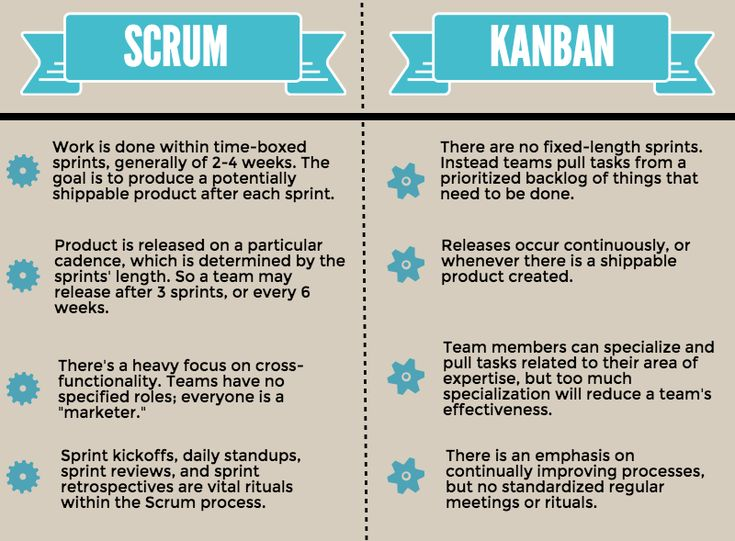 Best 25 scrum board ideas on pinterest agile board for Sdlc vs scrum