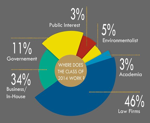 pie chart: where does the class of 2014 work