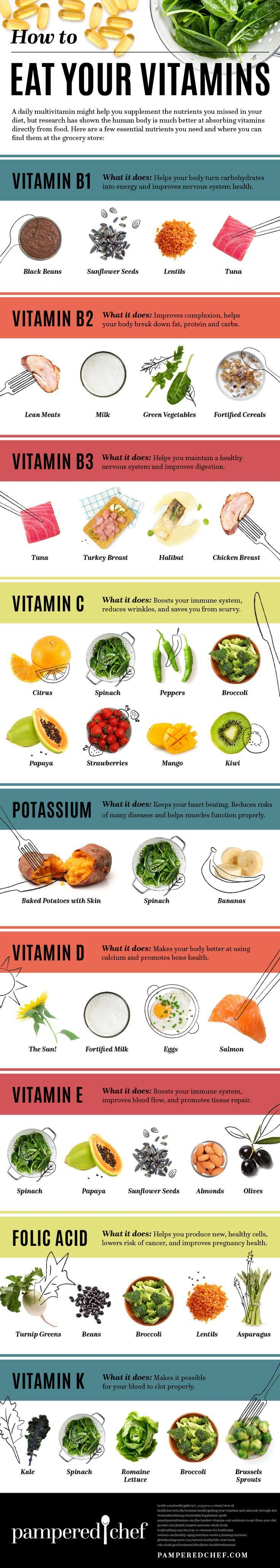 Are you getting your vitamin D? How about E? Know what foods you can eat to be sure you're getting all your essential vitamins with this infographic. | Health + Fitness Tips