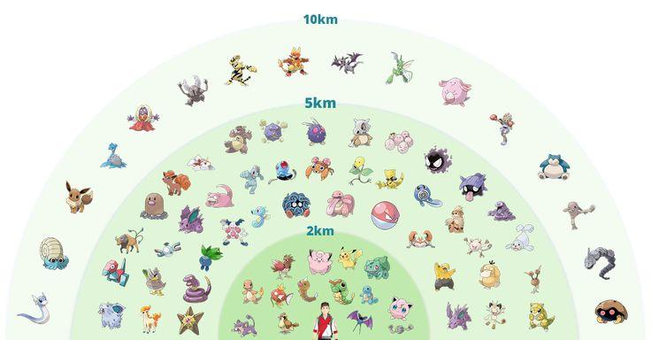 Pokémon Go: cosa sono le uova? Contengono Pokémon interessanti? Quali sono i trucchi per aprirle senza fare chilometri? Scopriamo...