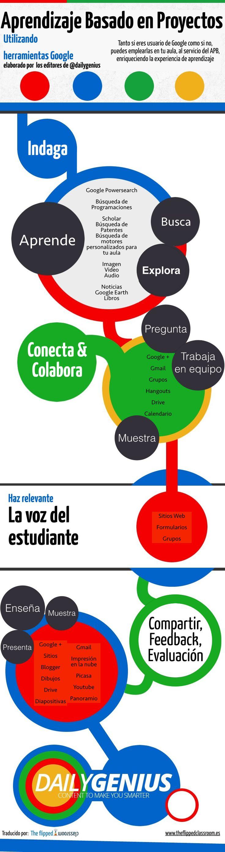 Aprendizaje basado en proyectos con Herramientas Google #infografia