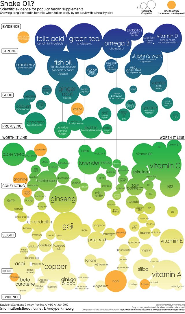 Scientific evidence for popular health supplements