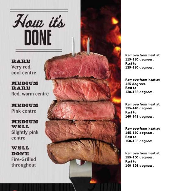 Steak temperatures