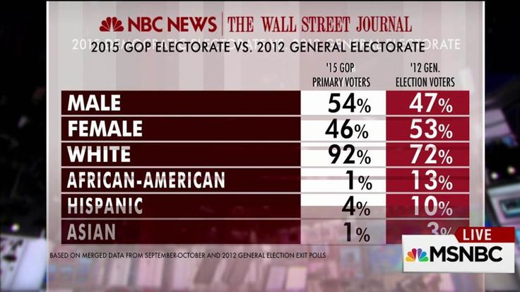 New polling data collected by NBC News and the WSJ over the past two months is revealing just how different the current Republican primary electorate is from the general electorate of 2012. For instance a majority of the current GOP primary electorate...