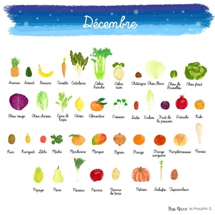 17 best ideas about calendrier fruits et l gumes on pinterest saison fruits et l gumes - Fruit de saison decembre ...