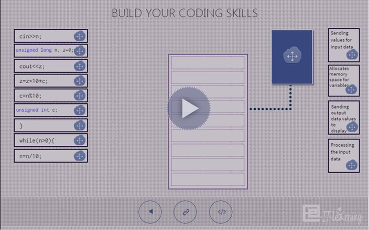 Skills – Reverse the digits of a positive integer number