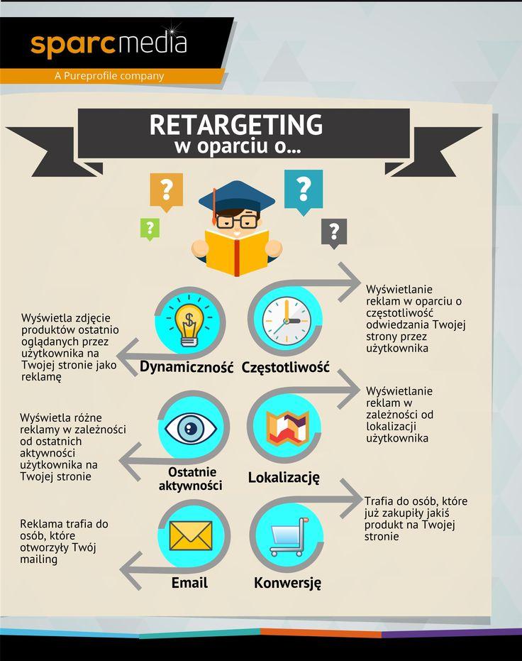 Strategie retargetingu #retargeting #reklama #reklamaonline