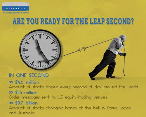 Mystery: Why Time Will Stop For a Leap Second?  Time will stop on June 30, only for a second. Researchers will add a sliver of time—a leap second—to the world's clocks.  The financial market is preparing for potential disruptions. The adjustment could present technical difficulties for traders and exchanges, as some computers might not be programmed to account for the adjustment.  Are you ready for this one?  Know more- http://bloom.bg/1Hpg4St