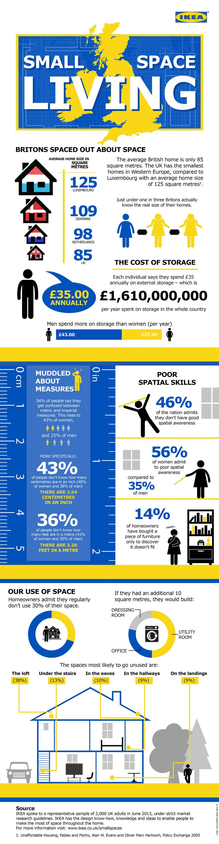 Small Space Living, infographic for IKEA
