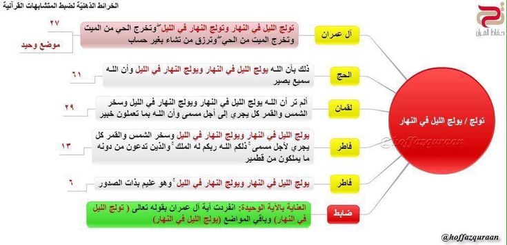 Pin By Iman Yousef On متشابهات القرآن Shopping