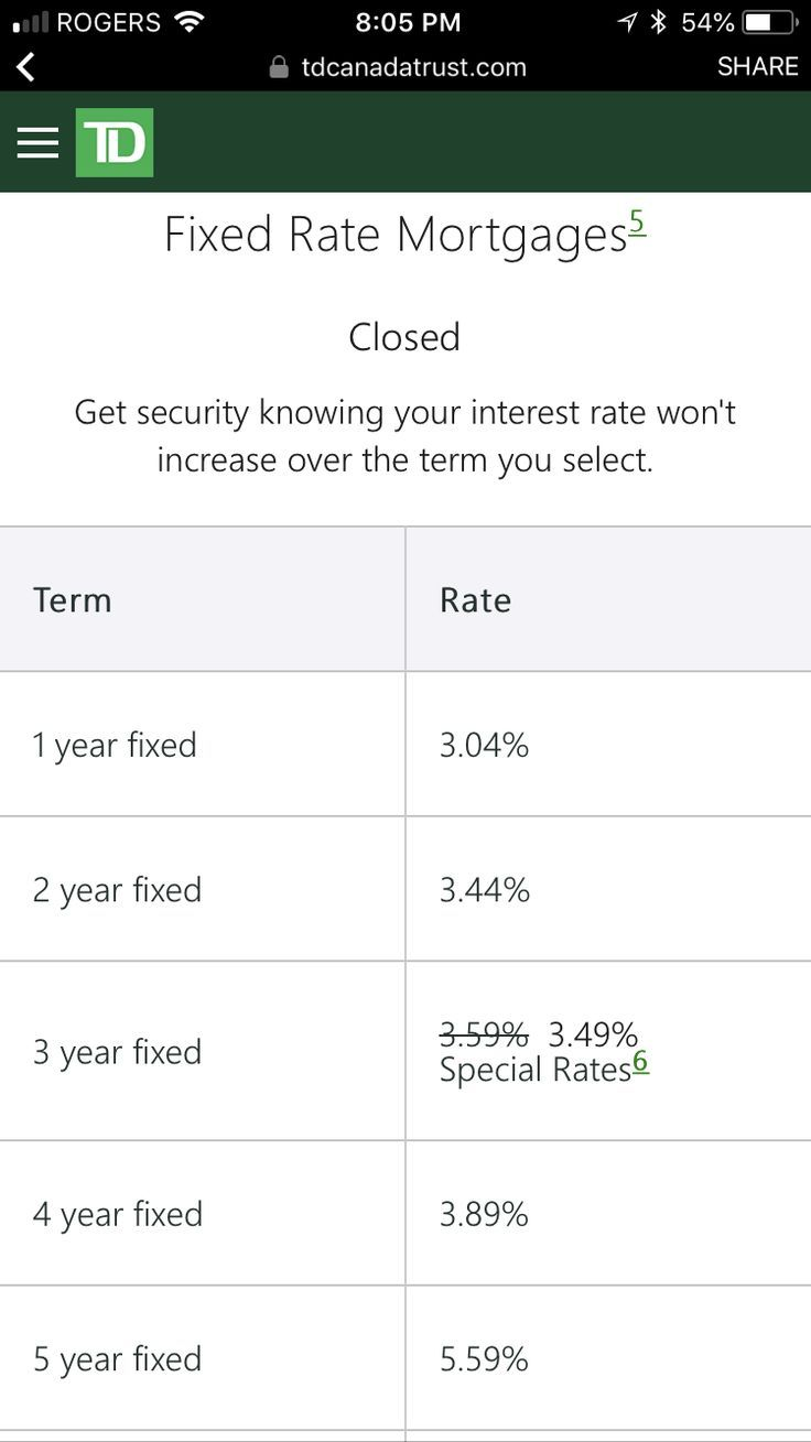 Td S Current Promotional Mortgage Rates When You Use A Mortgage