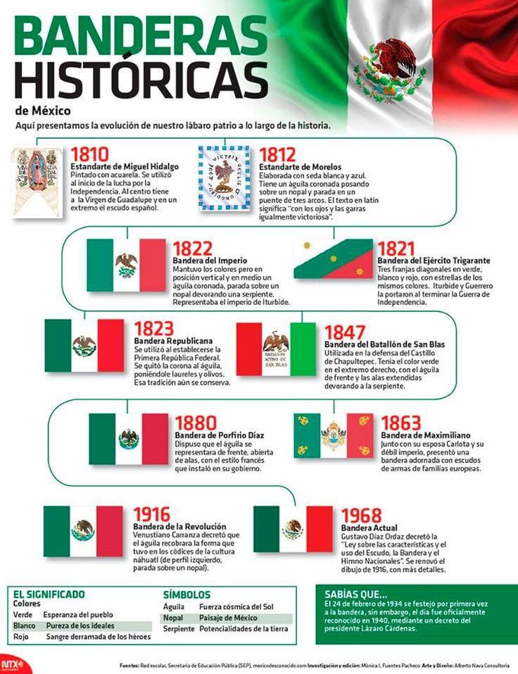 #infografía Día de la bandera en México: 24-02-2016. #bandera #símbolos #México #febrero #historia #cultura #sociedad #tradición #argentina #InicioCreativo