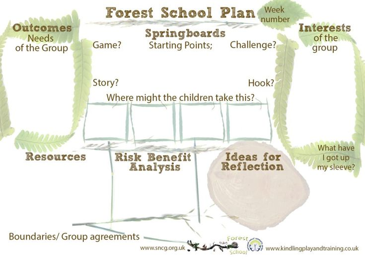 Forest School Planning template | Kindling Play and Training