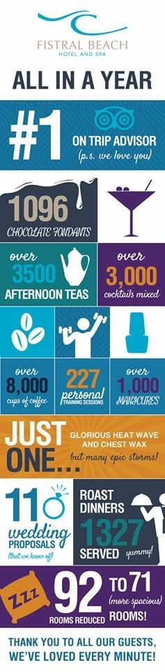 A few facts and figures from our first year! #firstbirthday #infographic