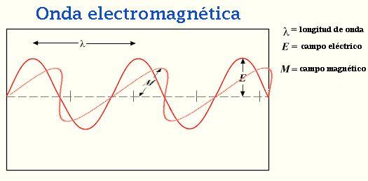 todas la ondas viajan a 299,792,458 metros por segundo en el vacío. Esta velocidad podría más exactamente ser llamado la velocidad de ondas electromagnéticas.