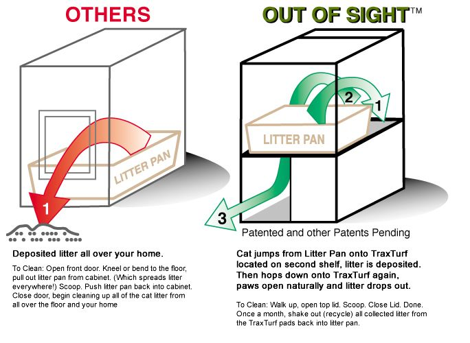 - How It Works | outofsightlitterbox.com :: hides and contains cat litter mess and keeps dogs and kids out of litter pan