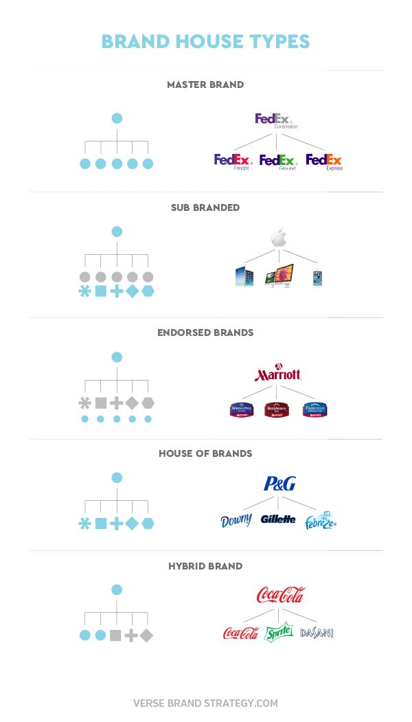 Brand Architecture Types